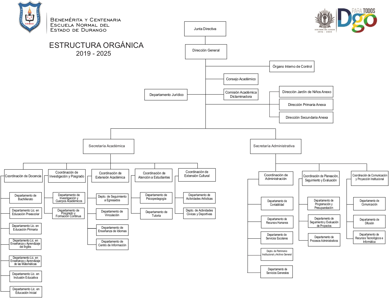 Estructura Orgánica Bycened