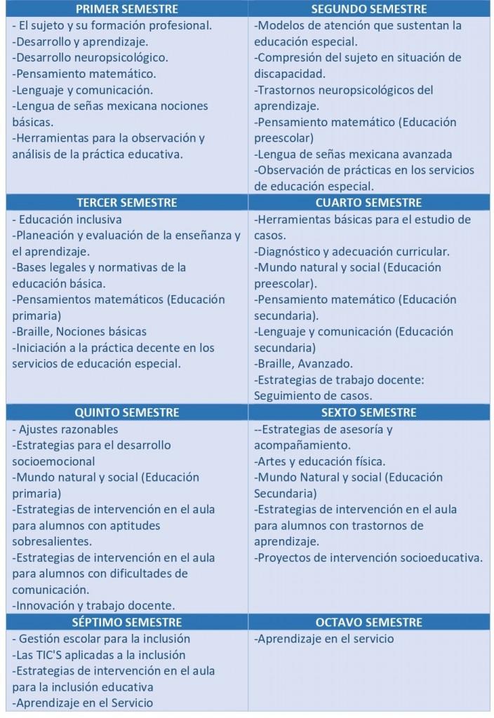 MALLA CURRICULAR INCLUSION EDUCATIVA